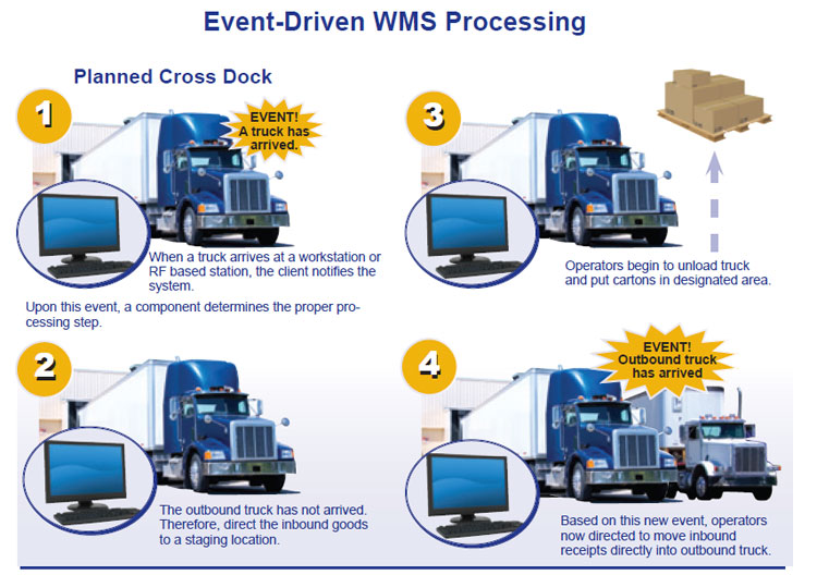 Event Driven WMS